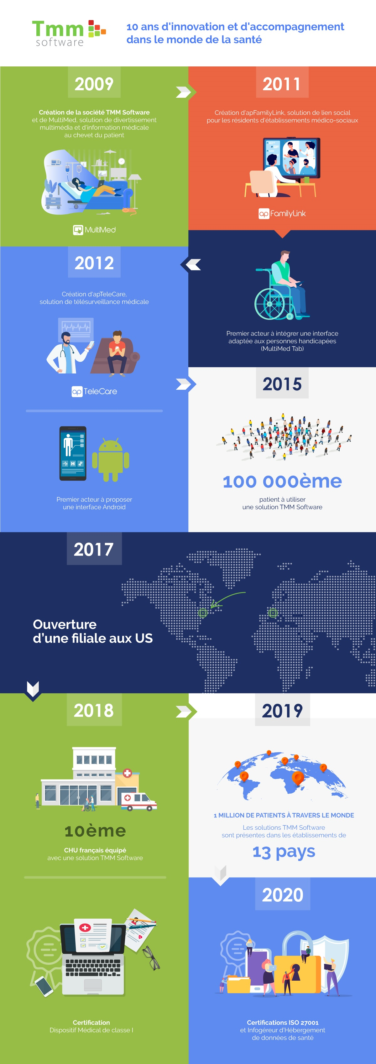 infographie tmm software 10 ans